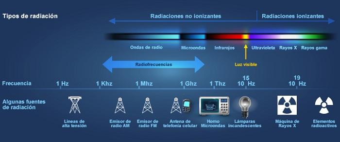 radiaciones-1
