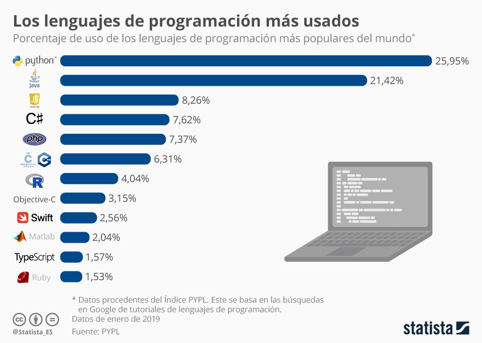 lenguajes-programacion-mas-usados-mundo